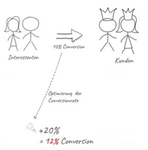 Optimierung der Conversionrate